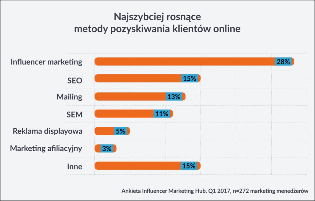 tendencje w marketingu na 2019 rok