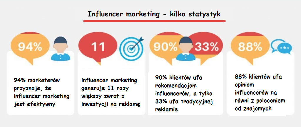 influencer marketing statystyki